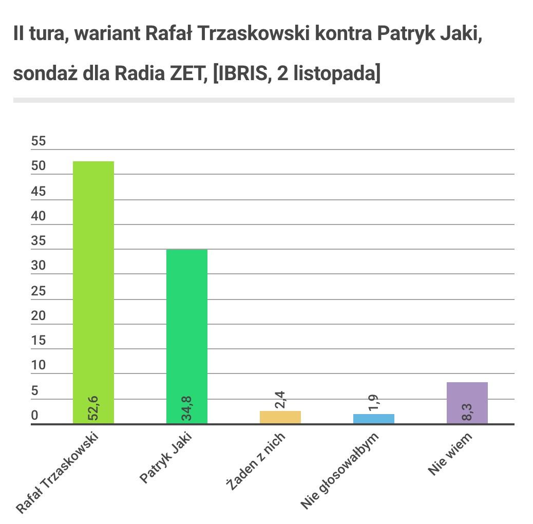 II tura, Trzaskowska kontra Jaki