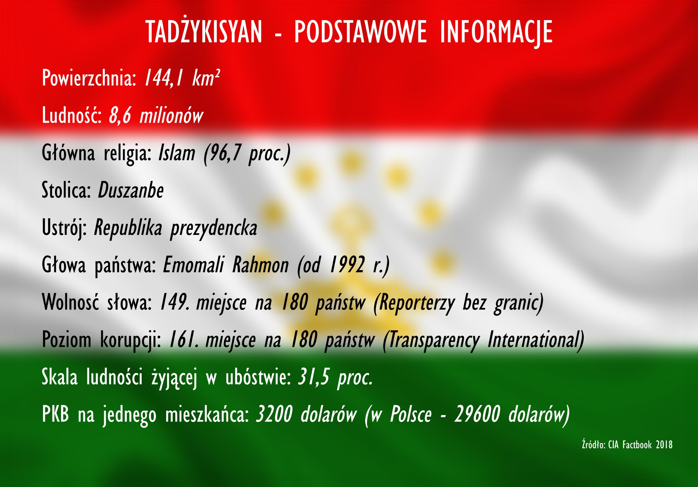 Podstawowe informacje o Tadżykistanie
