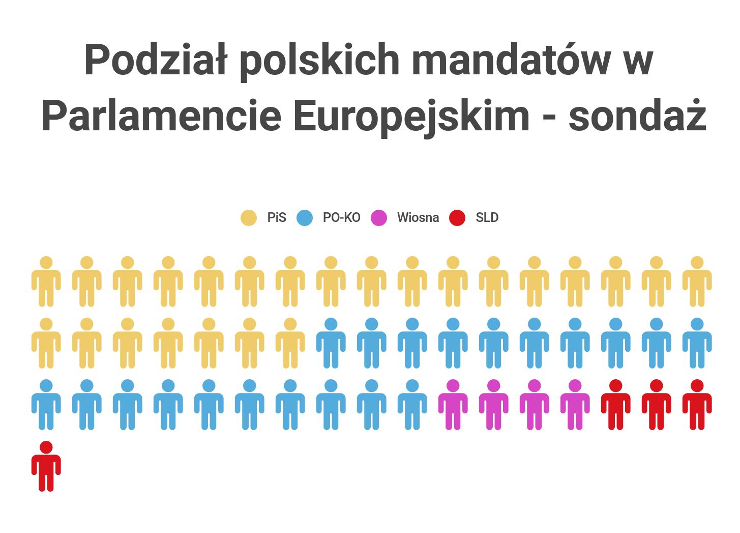 Podział mandatów w PE - sondaż
