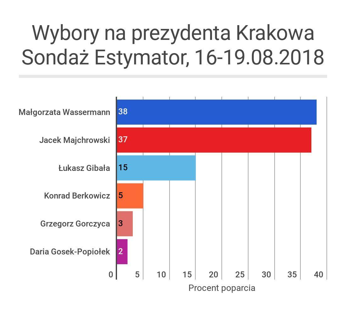 Sondaż Estymator, 16-19.08.2018 (2)