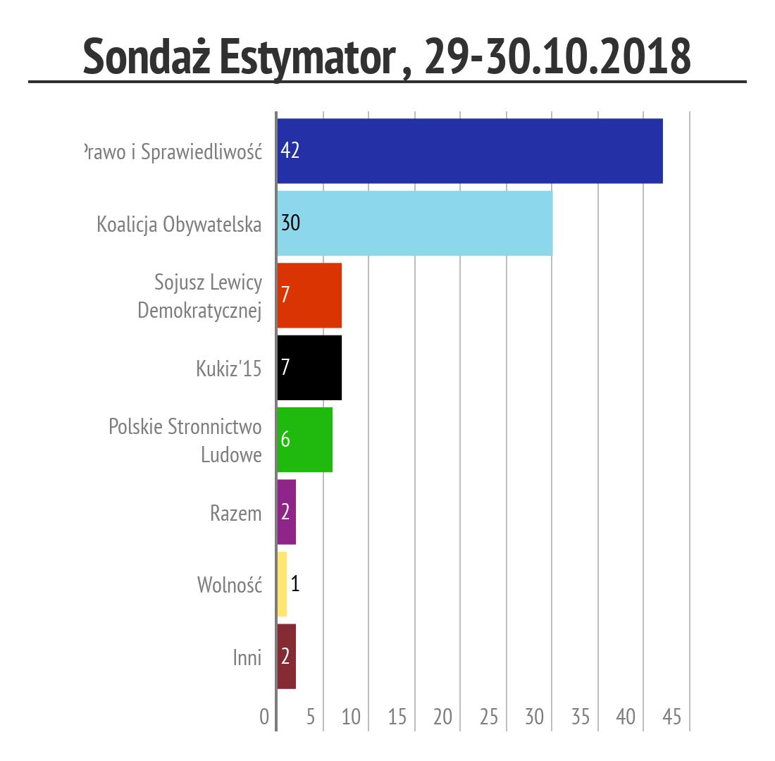 Sondaż Estymator, 29-30.10.2018