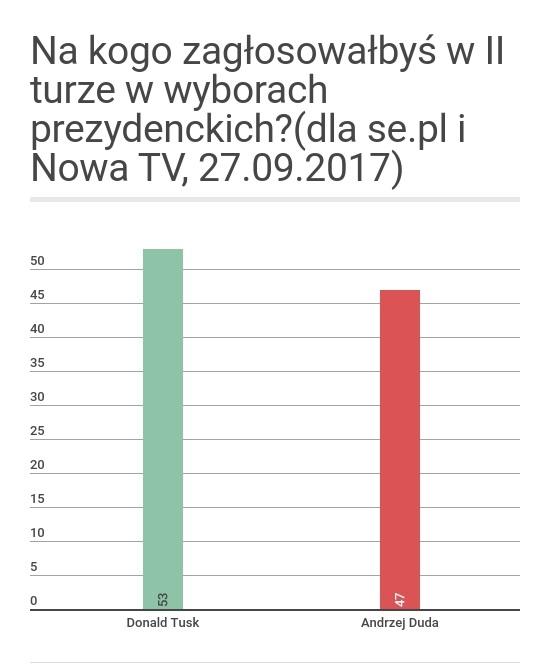 sondaz_nowo