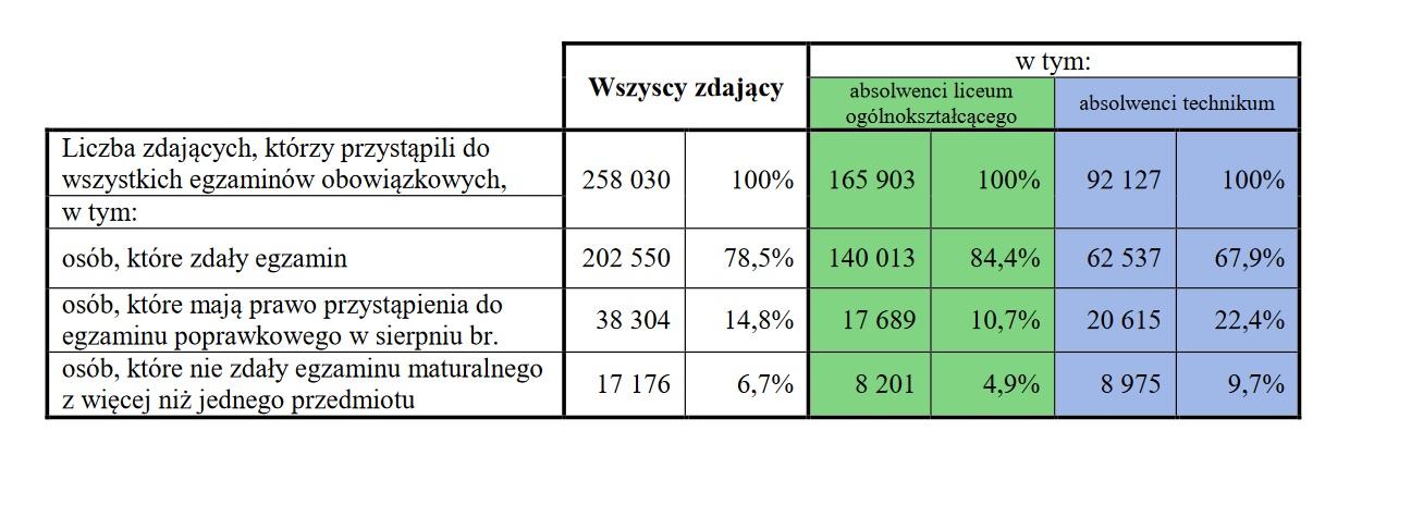 tabelka wyniki