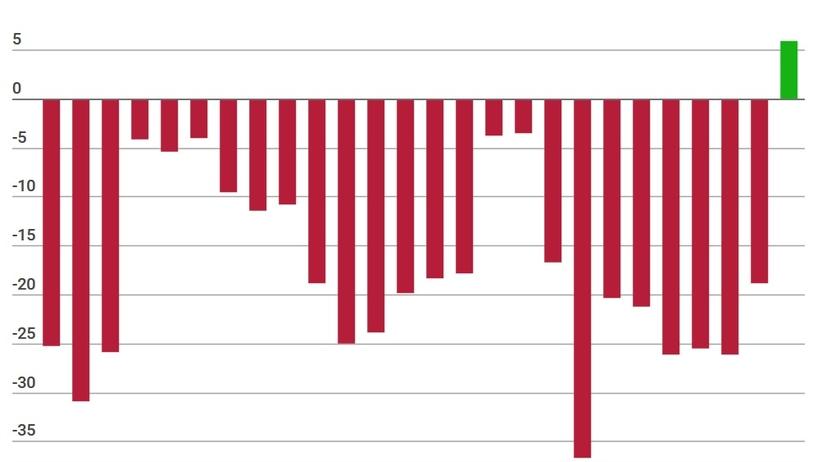 Min.Finansów: mamy 5,9 mld złotych nadwyżki w budżecie w połowie roku