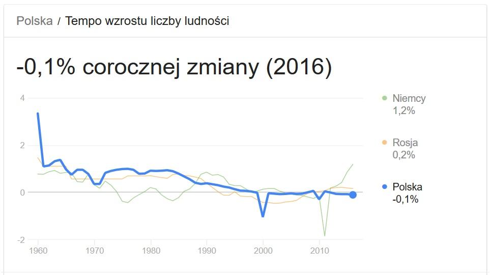 Przyrost nautralny w Polsce