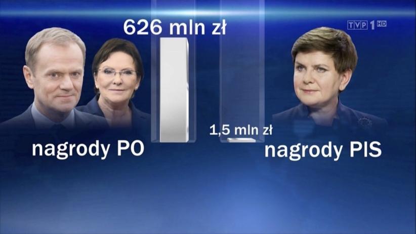 TVP porównuje nagrody za rządów PO i PiS. Ostra reakcja opozycji