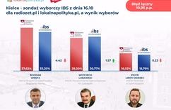 Sondaże IBS dla radiozet.pl