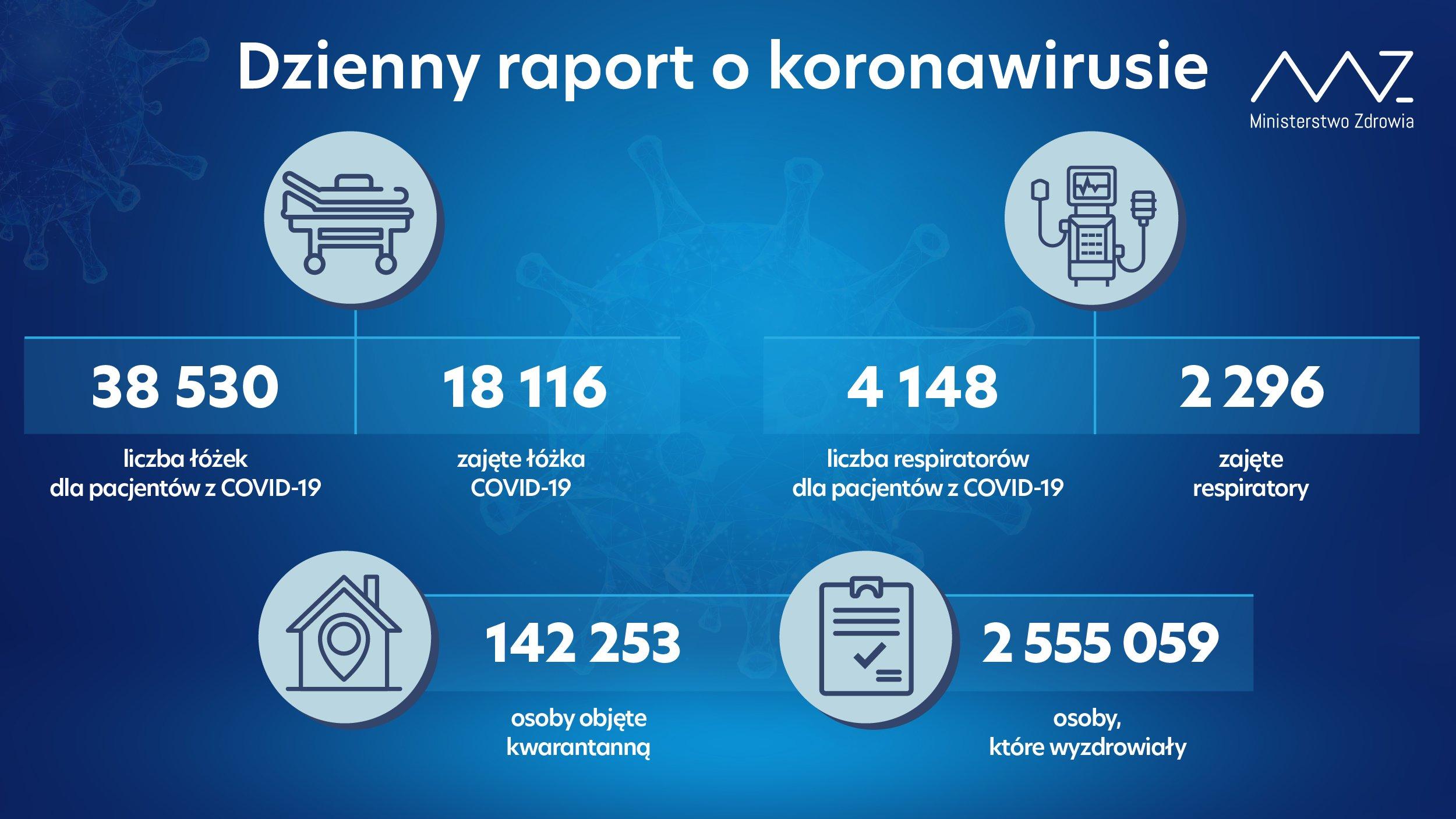 Dzienny raport dotyczący koronawirusa
