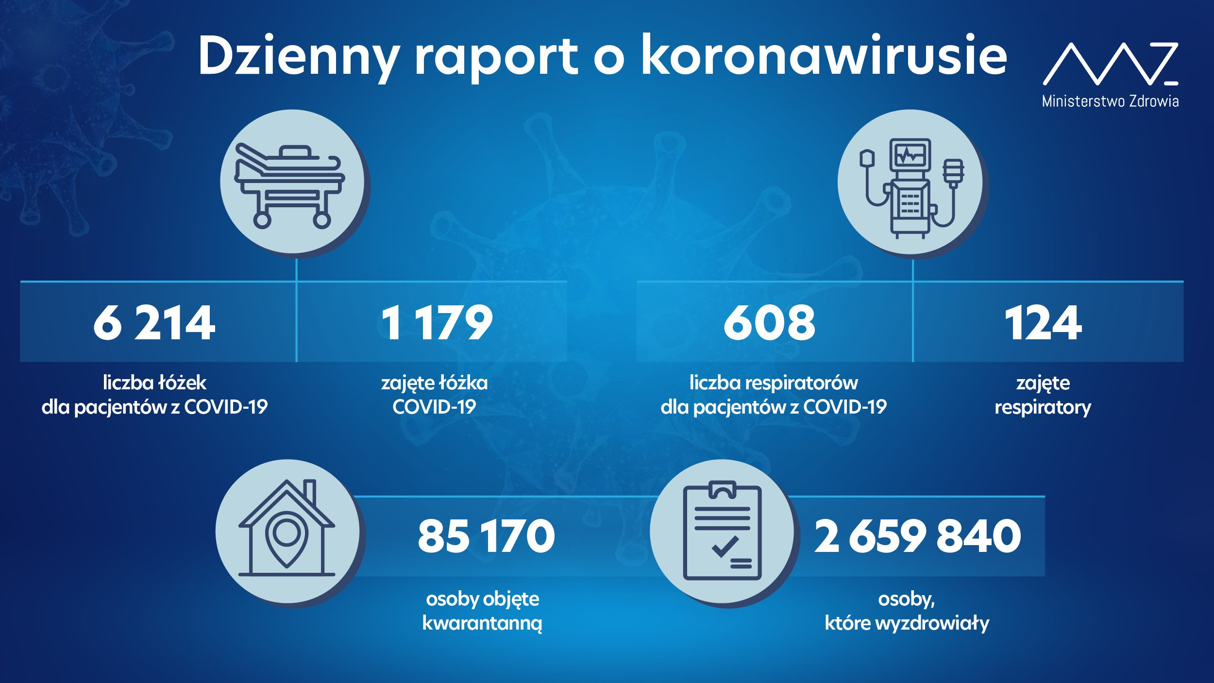 Dzienny raport o koronawirusie Ministerstwa Zdrowia