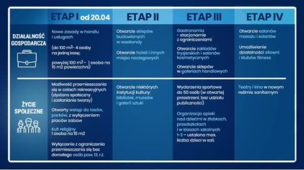 etapy-znoszenia-ograniczeń-600x335