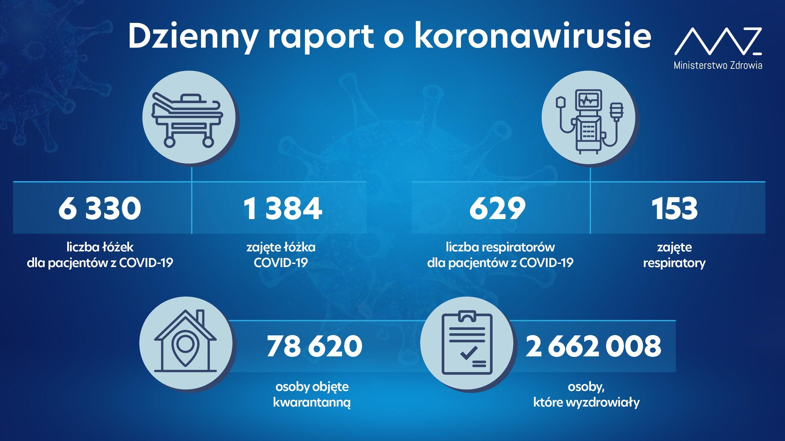 Koronawirus 27 września 2021 raport Ministerstwa Zdrowia