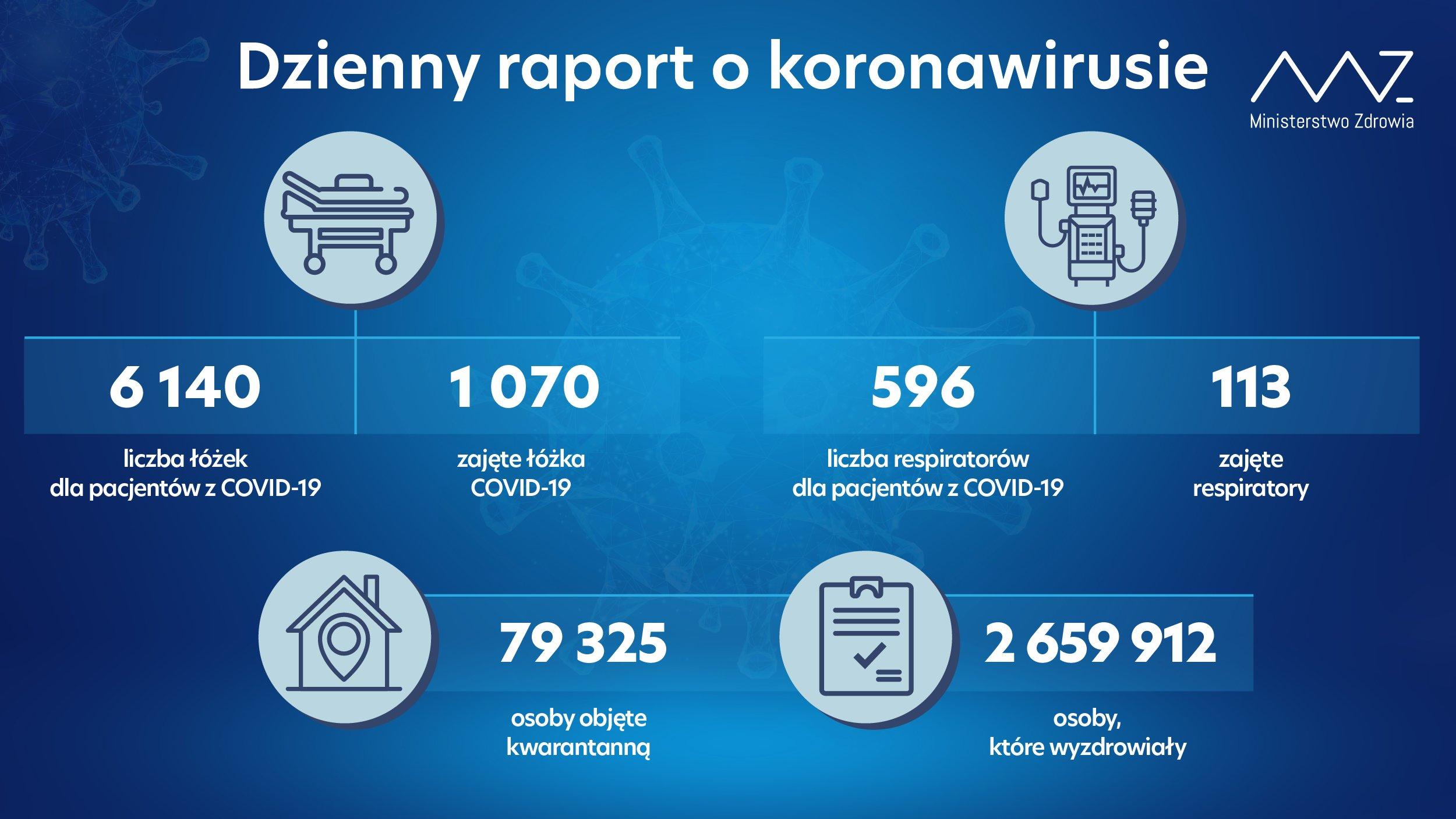 Koronawirus - liczba chorych w szpitalach w poniedziałek 20 września