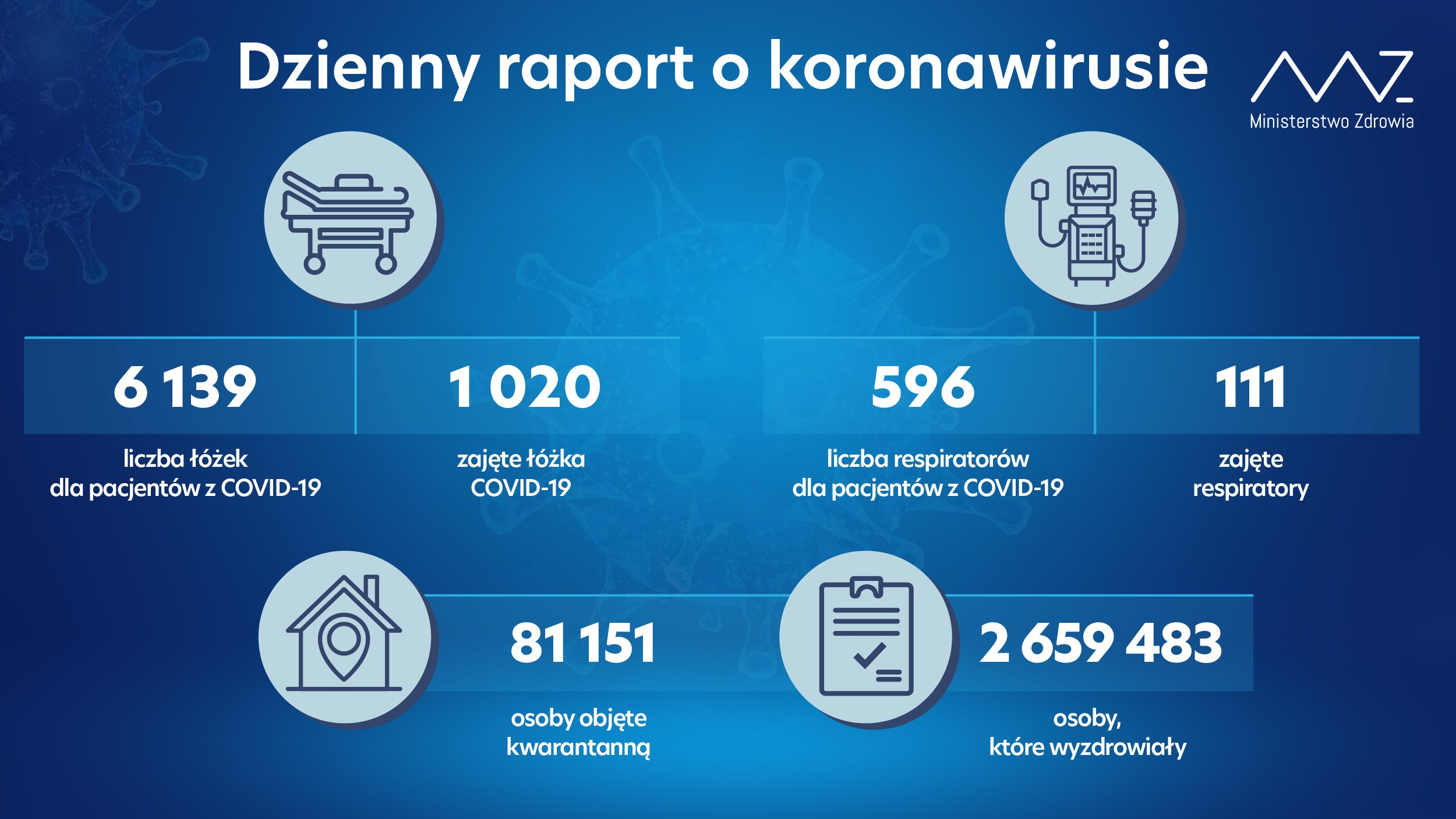 Koronawirus raport 19 września