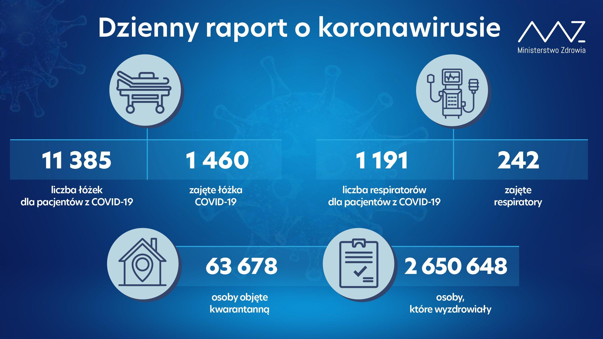 koronawirus w Polsce 21 czerwca raport