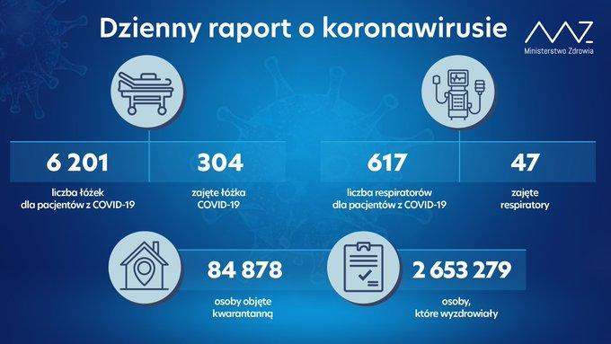 Koronawirus w Polsce 25 lipca 2021 roku - raport Ministerstwa Zdrowia