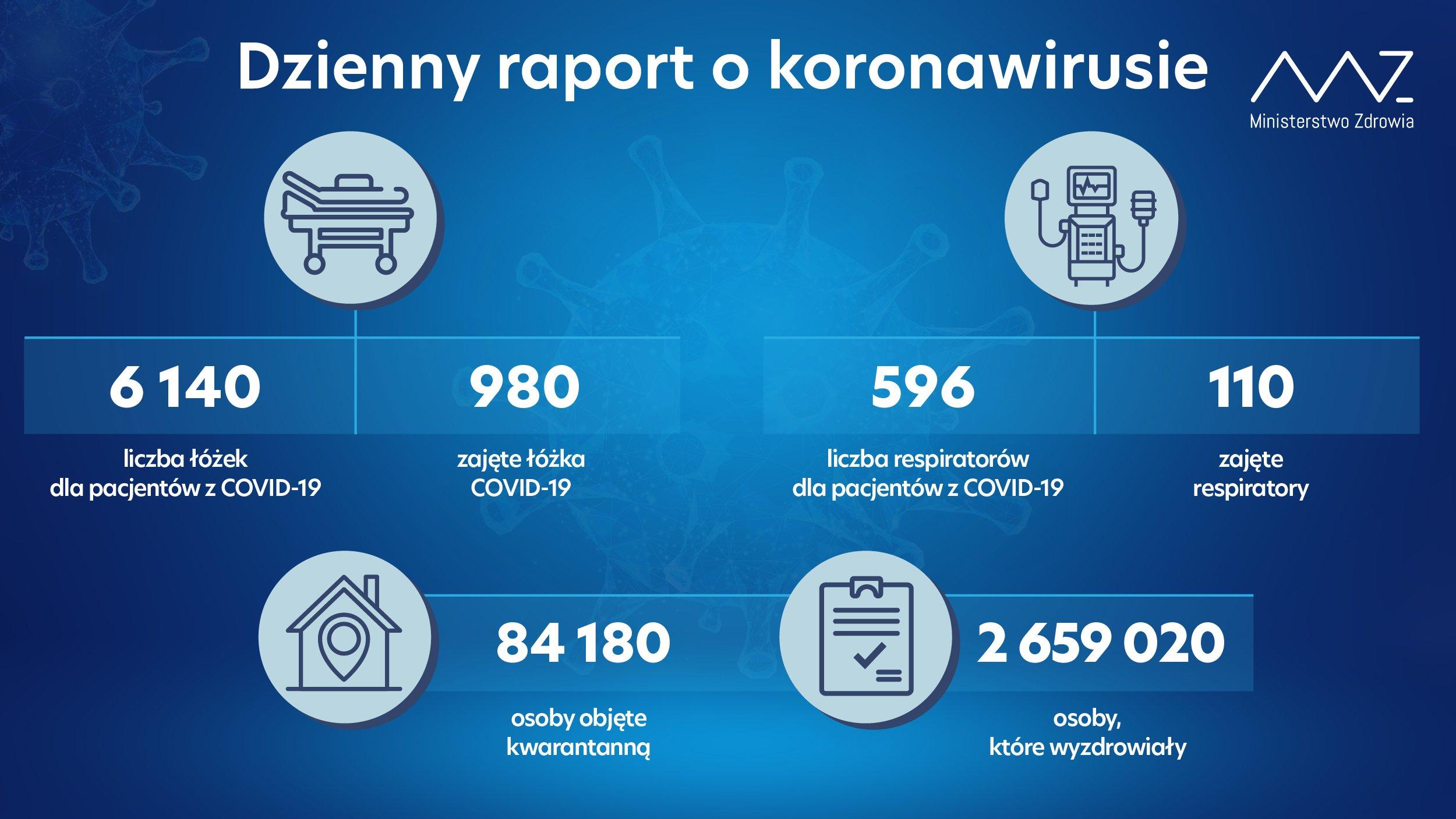 Raport dotyczący zakażeń koronawirusem