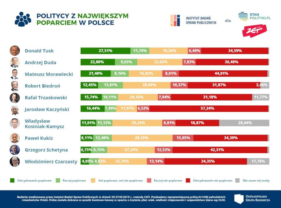 POLITYCY Z NAJWIĘKSZYM POPARCIEM W POLSCE
