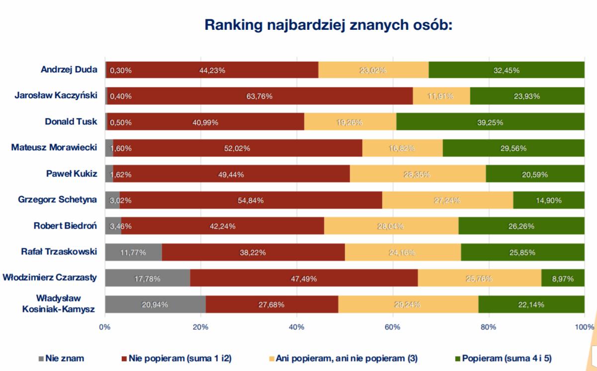 ranking-najbardziej-znanych-osob