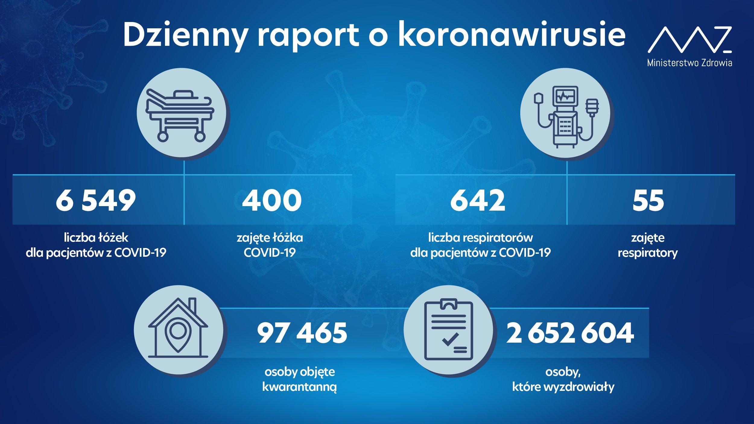 Raport koronawirus 13 lipca 2021