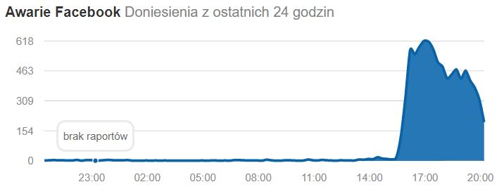 screenshot-downdetector.pl-2019.07.03-20-29-26