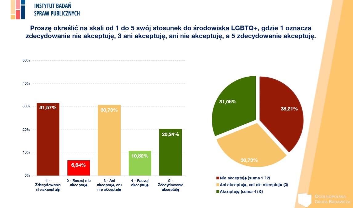 Stosunek do LGBT