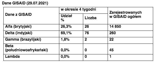 Wariant Delta w Polsce